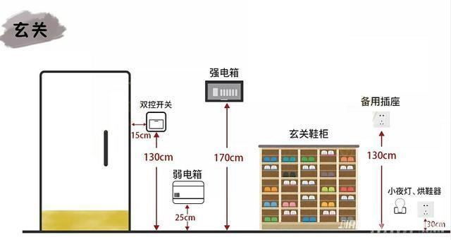 普通电视,dvd,音响,壁灯等;二三极插座3个:液晶(等离子)电视,饮水机